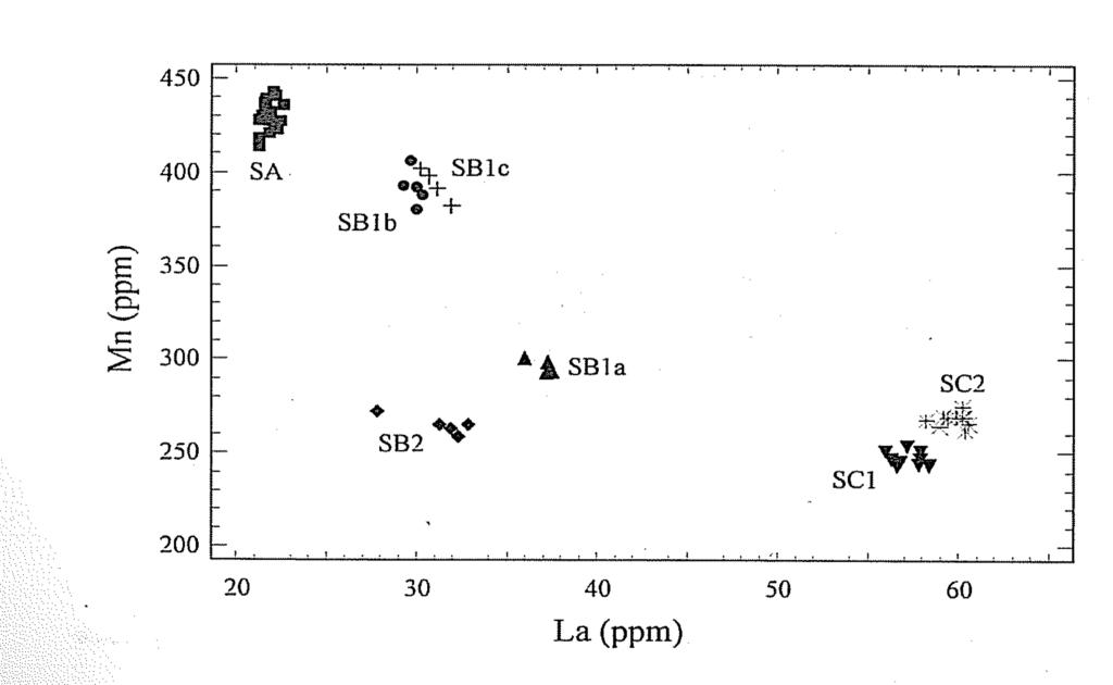 gruppi e subgruppi dell'ossidiana del Monte Arci